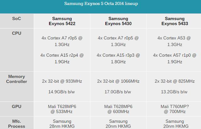 갤럭시노트4 64비트, 갤럭시노트4 64bit, 안드로이드L, androidL, 안드로이도L 64비트, 안드로이드 ART, 갤럭시노트4 안드로이드L, 갤럭시노트4 업데이트,