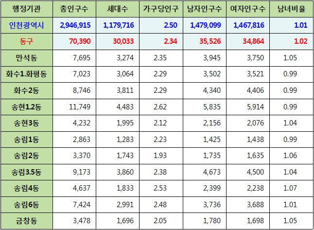 인천광역시 동구 주민등록 인구통계 현황 (2017년 6월 기준)