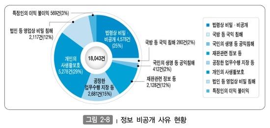 정보 비공개 사유 현황 그래프 표시