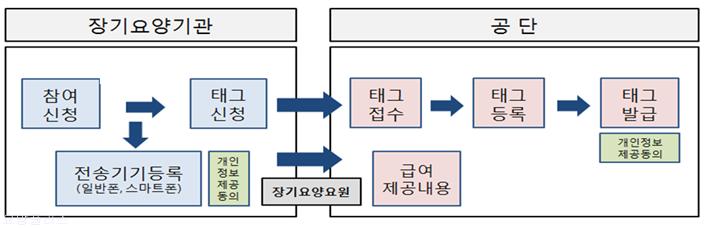 [RFID] 재가급여전자관리시스템 업무절차 흐름(장기요양기관, 국민건강보험공단)