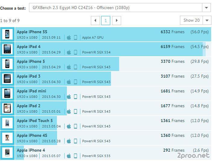 애플, 아이폰5S, 아이폰5S 후기, 아이폰5S 리뷰, 아이폰5S 스펙, 아이폰5S 사양, 아이폰5S 성능, 아이폰5, 아이폰5C, 아이폰5S 벤치, 아이폰5S 벤치마크, 아이폰5S 벤치마크 테스트, 벤치마크, 아이폰5S 배터리 용량, 아이폰5C 성능, 아이폰5C 스펙, 아이폰5C 배터리, 아이폰5 배터리, 아이폰5S 배터리, A7, A6, iPhone5s, iPhone5c, iPhone5, Benchmarking