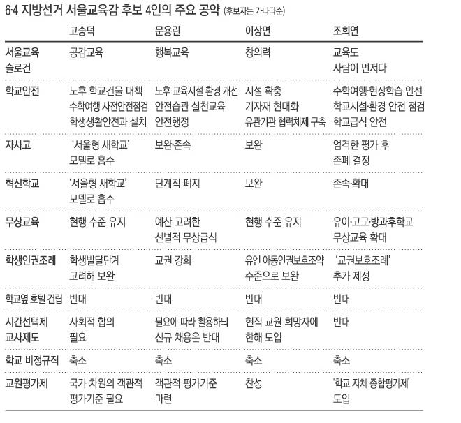 6.4지방선거 서울교육감 후보 4인의 주요 공약