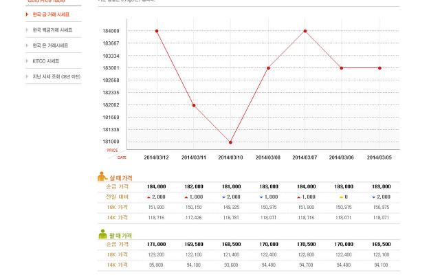 인터넷으로 금거래로 금값 시세 실시간 확인하는 사이트 이용방법