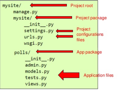 &, .html, /polls/{question.id}/vote, 0.0.0.0, 127.0.0.1, 1:n, 1table.ntable_set, 8000, :5, admin, admin pae, admin 사이트, admin.py, admin.site.register, admin.site.register(), All, Apache, app package, appDir, application, application files, appname, asia/seoul, autoincrement, base_dir, bg 실행, charfield, choice.votes, column, CONTEXT, createsuperuser, cross site request forgery, crud, CSRF, csrf 공격, DateTimeField, DB, db 변경, db 삭제, db 추가, db.sqlite3, default, detail, detail(), detail.html, dictionary, Dir, django-admin.py, django-admin.py startproject, django.contrib.auth, django.db, djanog, doesnotexist, error_message, FK, Foreign Key, ForeignKey, form, Get, get_list_or_404, get_object_or_404, Groups, host, http 404 exception, httprequest, HttpResponse, httpresponseredirect, Include, index, index(), index.html, installed_apps, integerfield, keyerror exception, kwargs, Label, logs, makemigrations, manage.py, Migrate, migration, migrations, Model, model 코딩, model.doesnotexist exception, Models, models.foreignkey, models.model, models.py, mysql, mystie, Name, namespace, non null, None, object, objects, Operation, oracle, order_by, parameters, password, patternname, PK, pluralize, polls.urls, Post, prefix, Primary Key, project configuration files, project package, python, python manage.py migrate, python manage.py startapp, python3, question_id, Regex, render, request, request.post, results(), results.html, Reverse, root_urlconf, runserver, S, Save, setting.py, settings.py, sqlimigrate, SQLITE3, sql문, startproject, static, table, tablename_id, template, template 코딩, templates, tests.py, time_zone, unit test, url, url string, url view 1:1, url 패턴, url 패턴 정의, URLconf, urlconf 코딩, urls.py, User, USER NAME, user 생성, UTC, View, view 코딩, views.py, Vote, vote(), web programming, wsgi, wsgi.py, xxx_set, [Django] 파이썬 웹 프로그래밍 - Django 웹 프레임워크 #2, __init__.py, __str__(), __unicode()__, {% csrf_token %}, {% url %}, {% url 'polls:vote' question.id %}, 객체, 계층적 웹 개발, 공격, 규격, 기능 그룹, 기본,