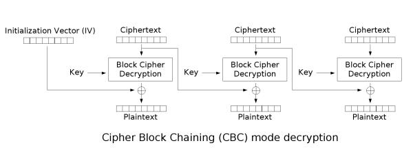 CBC decryption