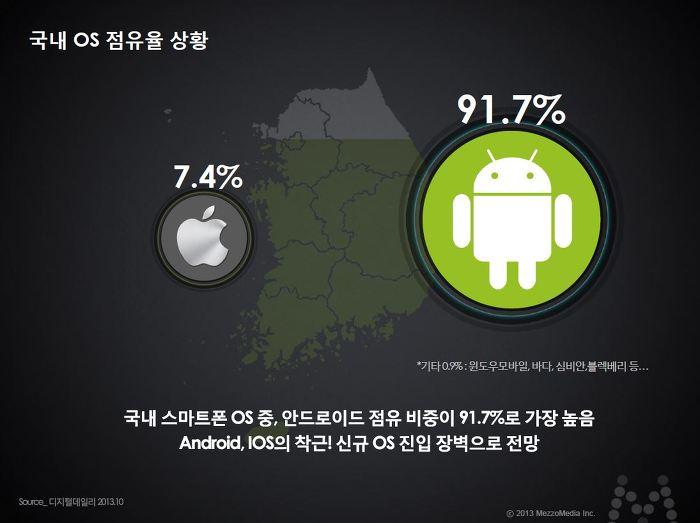 국내 OS 점유율 상황 국내 스마트폰 OS중, 안드로이드 점유 비중이 91.7%로 가장 높음 안드로이드, IOS의 착근! 신규 OS 진입 장벽으로 전망