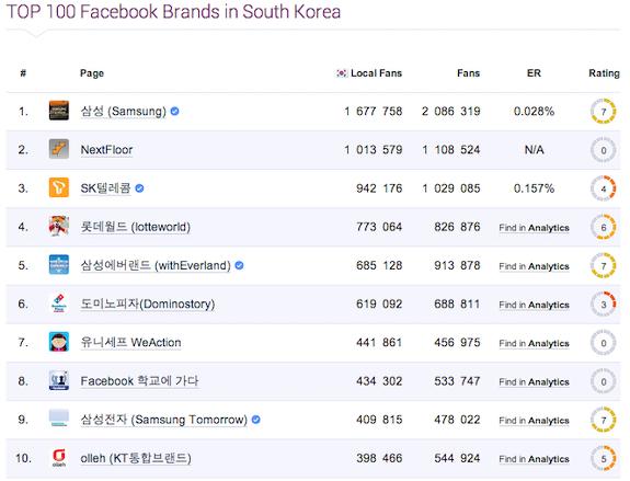 소셜미디어, 소셜미디어마케팅, 페이스북, 엔픽, ENPICK