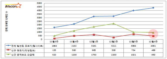[빛스캔]2013년12월4주차 한국 인터넷 위협분석- 요약