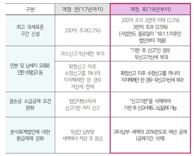 2018년 법인지방소득세 개정내용