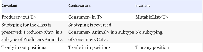 !is, *, ::class, ::class.java, ?, ? extends t, ? super t, adapter, android activity reified type parameter, any, any?, any? * difference, API, as, as?, base type, both contravariant and covariant, bounded wildcard, Cast, cast operation, CLASS, class type, classcastexception, classes, companion object, compiler warning, constructor parameter, CONSUME, Consumer, contravariance, covariance, covariance mirror, covariant, declaration-site variance, Declaring functions with reified type parameters, Declaring generic classes, default upper bound, Erased and reified type parameters, extends, filterisinstance, Function1, Generic, generic at runtime, Generic functions and properties, Generic type parameters, generic where, generics, Generics at runtime, Generics at runtime: type checks and casts, getter, immutable, immutable generic class, in, in nothing, in out, in out position, in position, inline function, inline function reified, Internal, invariant, is, java class, java.lang.class, jdk, jvm, kclass, Kotlin, kotlin basics, kotlin generics, kotlin reflection api, kotlin tutorial, lambda form, list, Making type parameters non-null, Memory, mutablelist, mutablelistof, new instance, non-extension property, non-reified type parameter, object, out, out keyword, out position, preserved subtyping relation, Private, Private Method, produce, Producer, Project, projected, Projection, Protected, Public, raw type, raw type generic, redundant, regular property, reified, reified type parameter, reified type parameter inline function in java, Replacing class references with reified type parameters, Restrictions on reified type parameters, reversed subtyping relation, Runtime, serviceloader, Setter, specifying variance for type occurrences, star projection, Star projection: using * instead of a type argument, subclass, SubType, subtypes, Super, type, type argument, type check, type erase, type erasure, type inference, type param, type parameter, type parameter class, Type parameter constr