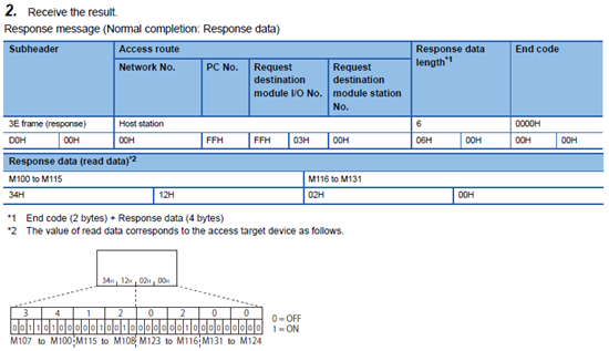 MELSEC Communication Protocol.pdf 477p - Receive the result