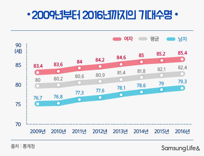 2009년부터 2016년까지의 기대수명