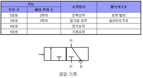 방향 변환 밸브 기능과 공압 기호