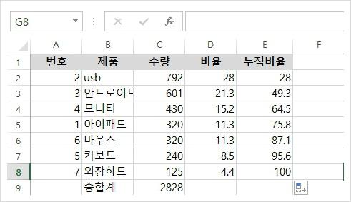 데이터 완성