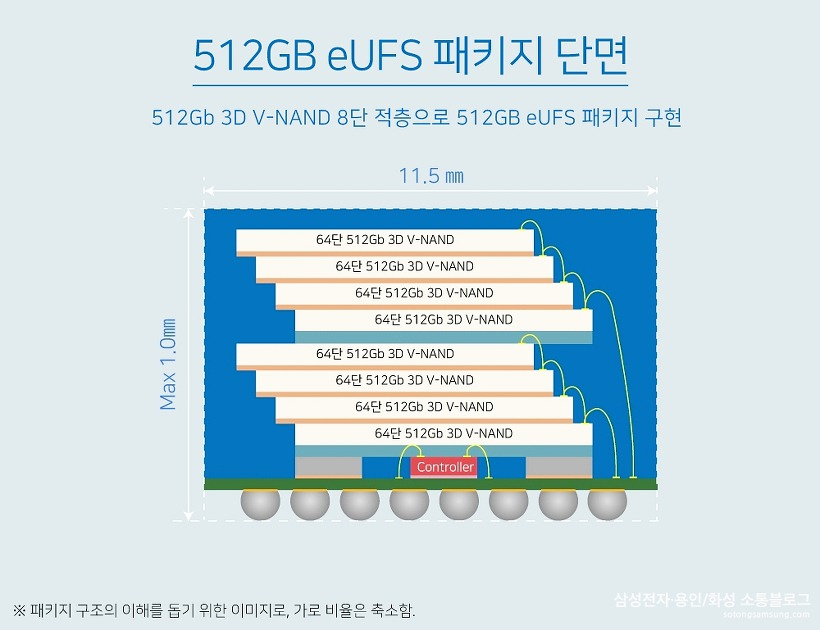 512GB eUFS 패키지 단면