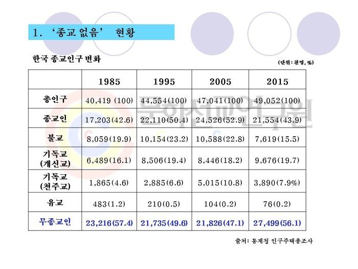 자료제공= 송재룡 교수(경희대 사회학과, 문화선교연구원 자문위원)