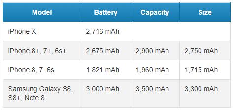 아이폰8, 아이폰8+, 아이폰X, 아이폰, IT, 리뷰, 스마트폰, 아이폰 배터리, 아이폰X 배터리, 아이폰8+ 배터리, 아이폰8 배터리