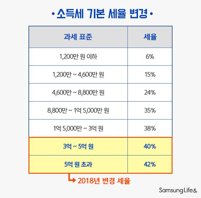 소득세 기본 세율 변경 표