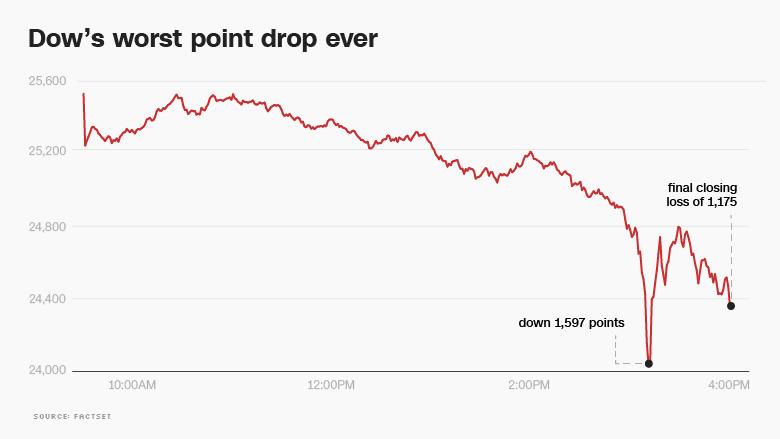 미 다우지수 사상 최대 낙폭, '트럼프 랠리' 끝났나