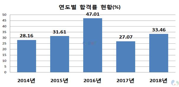 사회복지사1급 국가자격증 연도별 합격률 현황(통계)_그래프