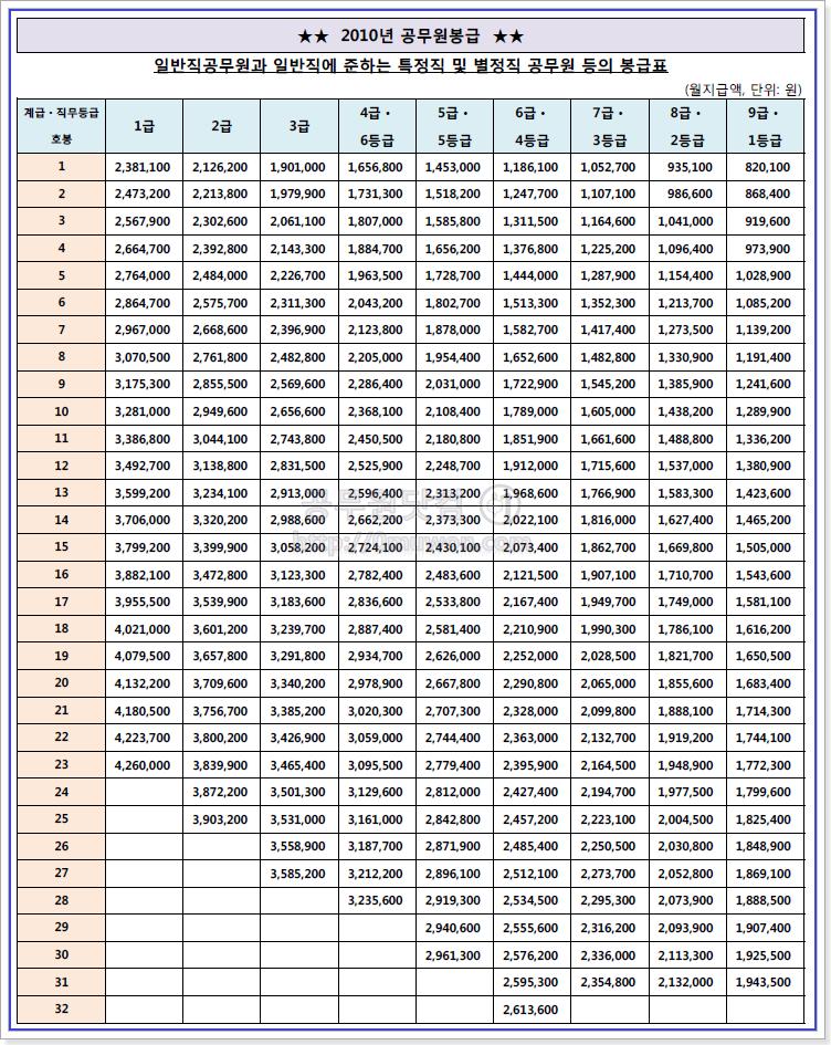 2010 공무원 봉급표