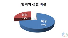 사회복지사 1급 자격증 합격자 성별 비율 그래프